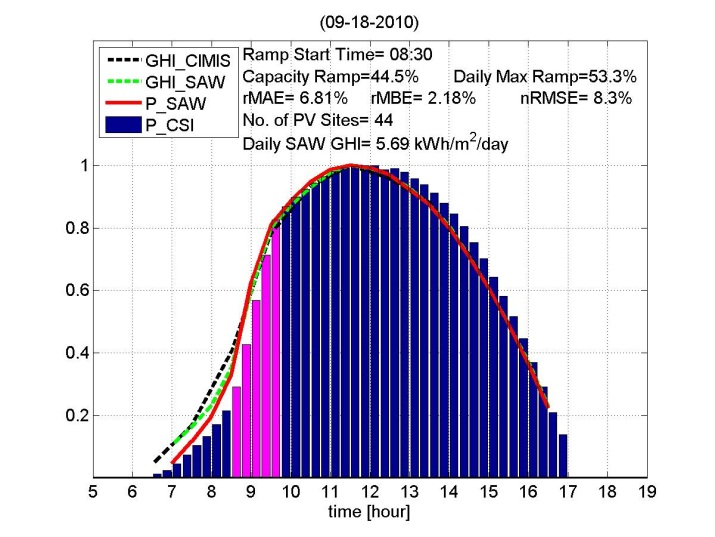 Two Days with the Largest Ramp Rates Aggregate modeled & measured power of all