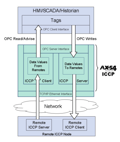 Secure Bi-Directional Communication - ICCP ICCP (IEC 60870) > Inter-control Center Communications Protocol > OSI structured > Mature and