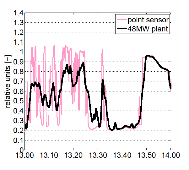 Wavelet Variability Model (WVM) Inputs PV Plant Footprint Density of PV Point Sensor Timeseries Location/Day Dependent A Coefficient determine