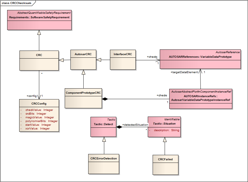 Figure 12 CRC meta-model Semantics: the specification of CRC software safety requirements provides flexibility to code generators regarding the implementation of CRC algorithms.