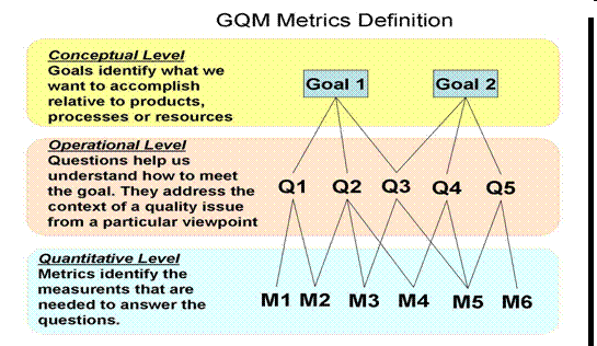 Goals identify what we want to accomplish; questions, when answered, tell us whether we are meeting the goals or help us