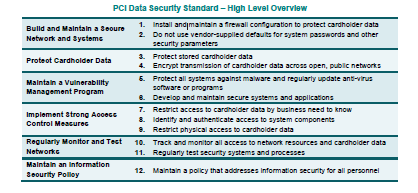 protection of the data that go beyond PCI requirements.