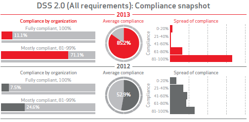 According to Verizon s 2014 PCI Compliance Report only 11.1% of companies were in compliance with all 12 requirements in 2013. While 71.1% were mostly compliant.