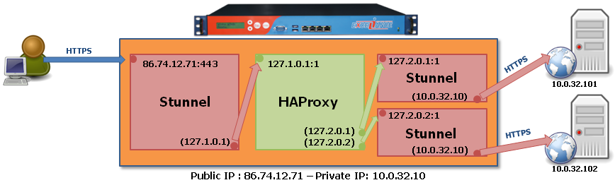 ALOHA 3.6 AND BELOW TARGET NETWORK DIAGRAM EXTRACT OF THE SSL CONFIGURATION ; Service-level configuration for frontend ; forward clear requests to haproxy on 127.1.0.