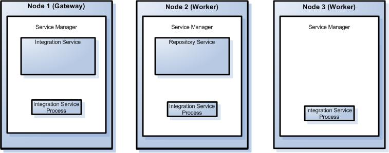 Distributing Files Across File Systems.... 21 Overview When you run a workflow on a node, the PowerCenter Integration Service runs a single service process on a single node.