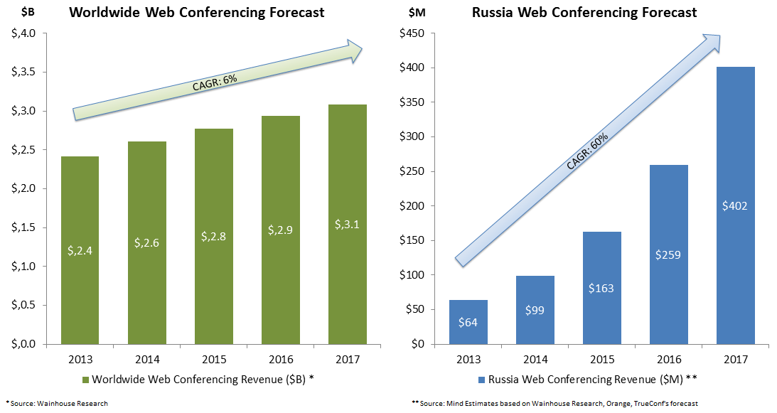 Worldwide Russia Total Market Size 2014 Forecast