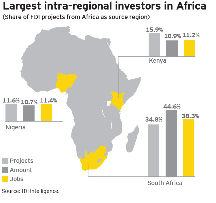 18 The integration trinity Intra-Africa investment into new FDI projects is growing rapidly. At a 32.