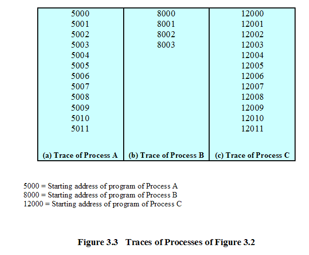 Trace of Process Sequence of
