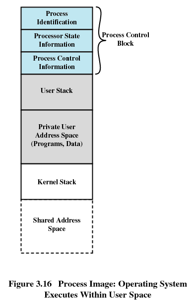 Execution Within User Processes each process has its own image image contains also kernel stack kernel