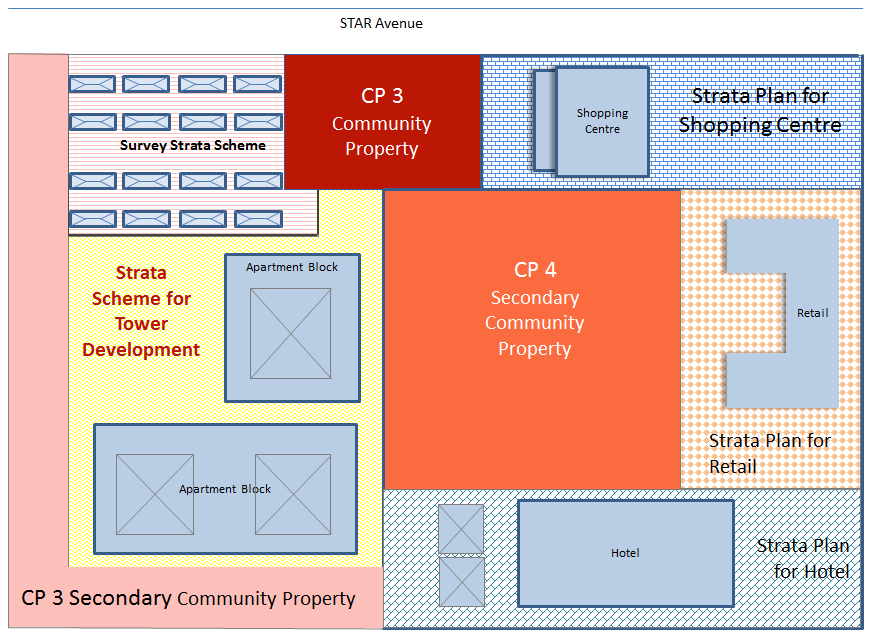 Section 4: Sample Community Schemes 4.