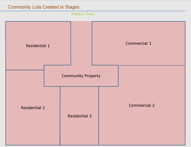 is not required. If community property is subdivided, the consent of the community association is required.
