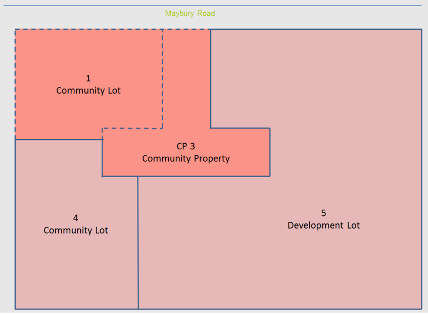 Figure 7: The Community Plan Creates a Development Lot for staged subdivision Consistent with the description above, the community lot may now be subdivided by a subsidiary scheme such as a strata