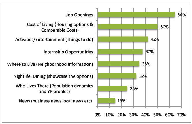 Figure 8: Sources Used for Gathering Life After College Information Figure 9, provides insight into what students are most interested in learning about potential areas to