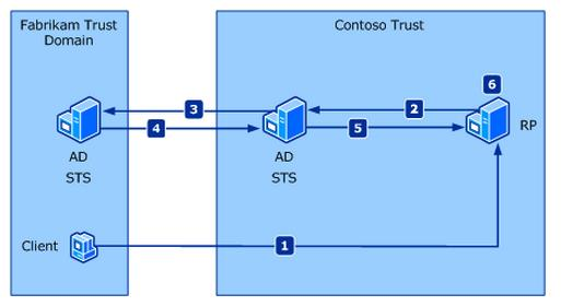 Legend AD Active Directory STS Security Token Service RP Relying Party (App) Trust Reams A set of resources protected by an identity provider and its associated policy SharePoint Security and Now
