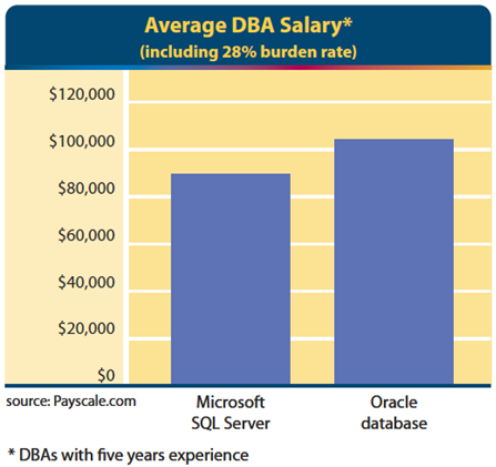 Lower salary costs Based on industry data from December 2007 and averaged for all locations in the U.S.
