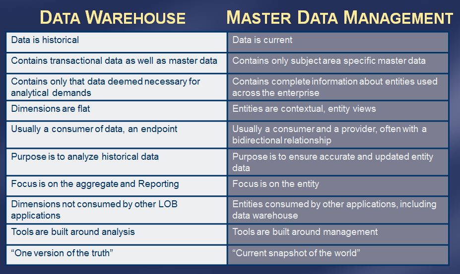 8. DATA WAREHOUSE INTEGRATION A data warehouse stores historical data, therefore it is different than Master Data Management.
