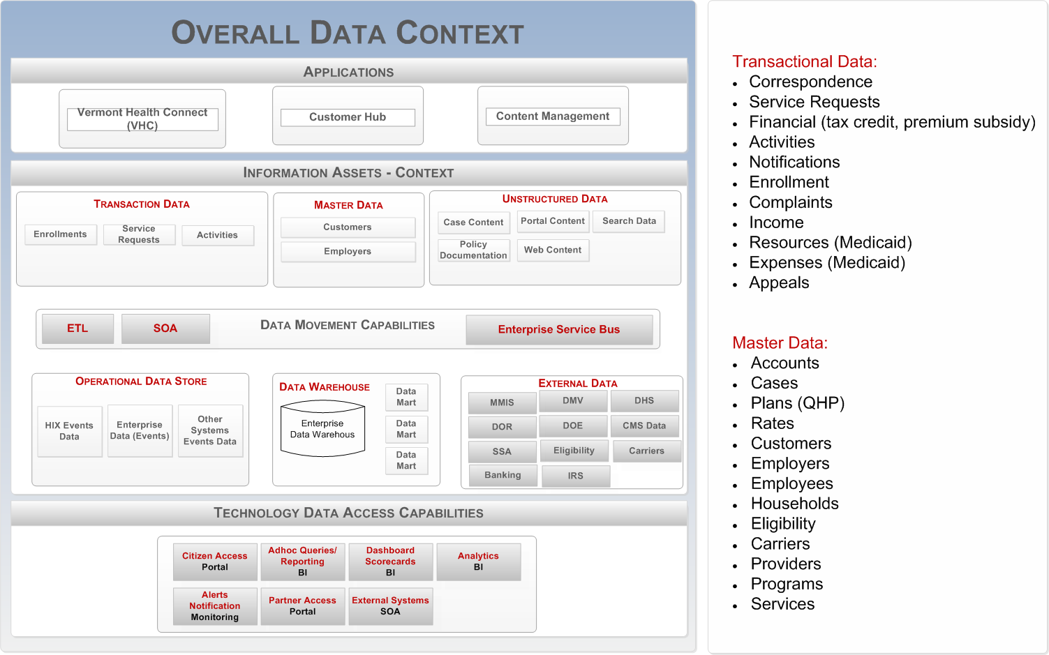 Figure 3 Overall Data Context 4. ADVANTAGES OF MDM The sections below detail out several advantages a state-wide enterprise solution will bring to the business: 4.1.