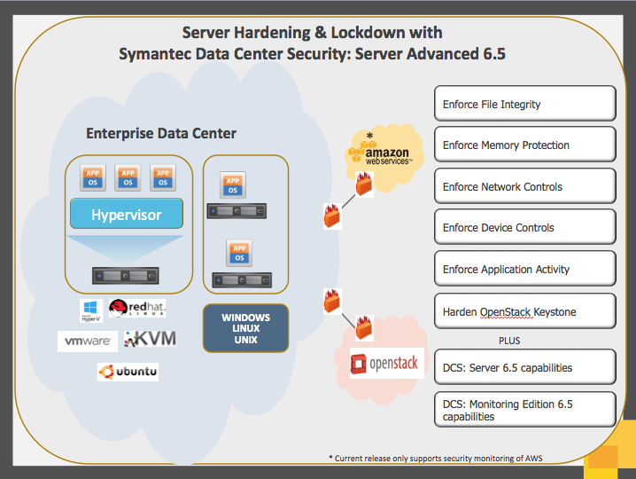 SYMANTEC DATA CENTER SECURITY: SERVER ADVANCED 6.5 Advanced protection and hardening for advanced threats. Data Sheet: Security Management Symantec Data Center Security: Server Advanced 6.