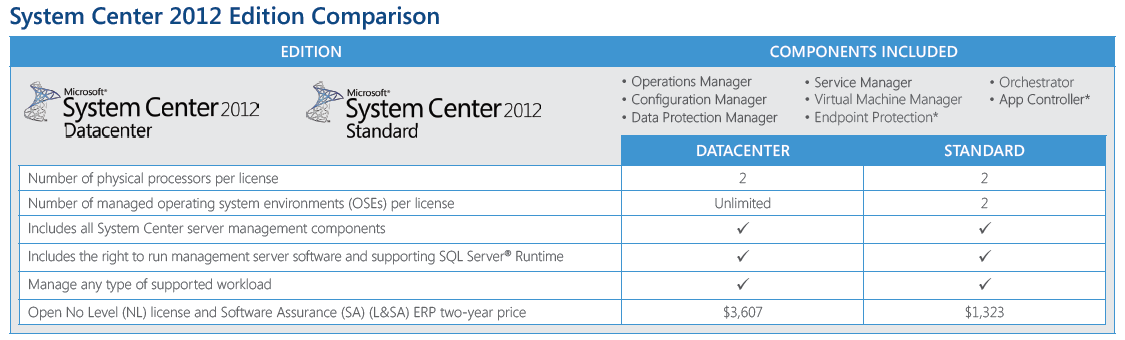 2 System Center 2012 Licensing Changes In Plain English Each of the System Center 2012 suites that are offered through ECI, Datacenter and Standard, includes the exactly same products outlined above.