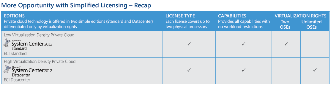 3 System Center 2012 Licensing Changes In Plain English running an operating system, whether it is physical, or virtual. Data Protection Manager does not require a console license.