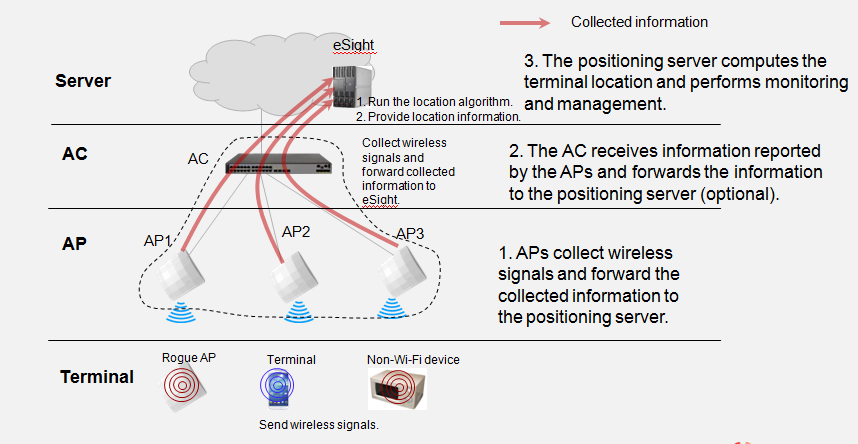 2 Technology Implementation Positioning Principles The positioning server integrates the location engine and monitoring platform. Huawei solution uses esight NMS as the positioning server.
