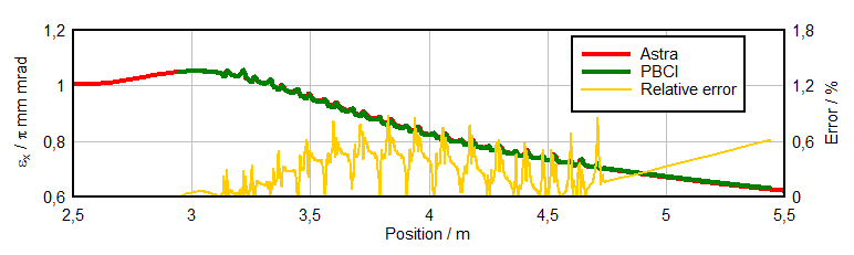 Self-consistent simulations with PBCI CDS results: