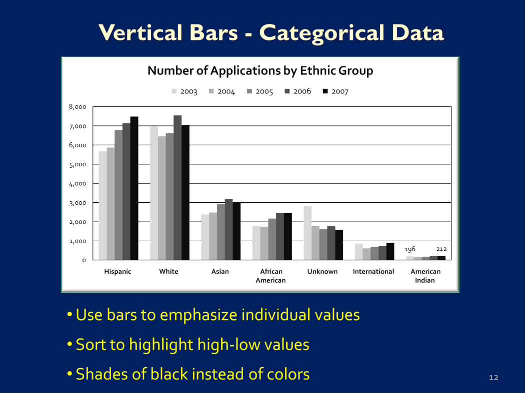 In the next example I used vertical bars to compare number of applications across five years among ethnic groups.