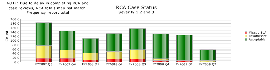 Figure 8. RCA Case Status. The overall number of incidents Organizational decreased from Change upwards and Advanced of 200 per Services quarter, down for Operational to 60.
