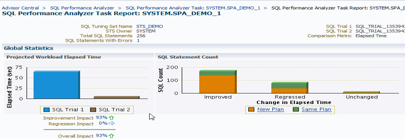 SPA Quick Check Overview Helps users predict the impact of specific system changes on SQL workload Input is SQL Tuning Set (STS) and a database configuration change Automatically executes two trials