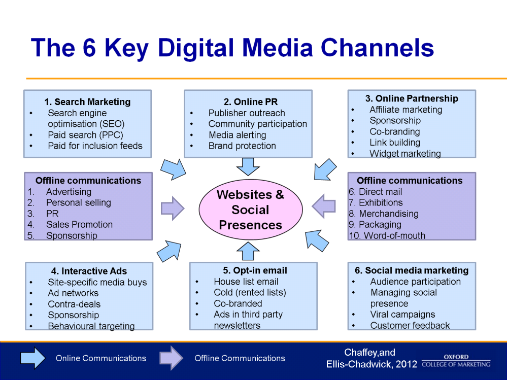 Chaffey & Ellis-Chadwick (2012), identified 6 main digital media channels.