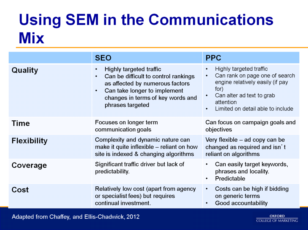 Summary of Search Engine Marketing: Benefits of PPC: Cost Control: enables setting of budgets and enables caps to be put in place for spend.