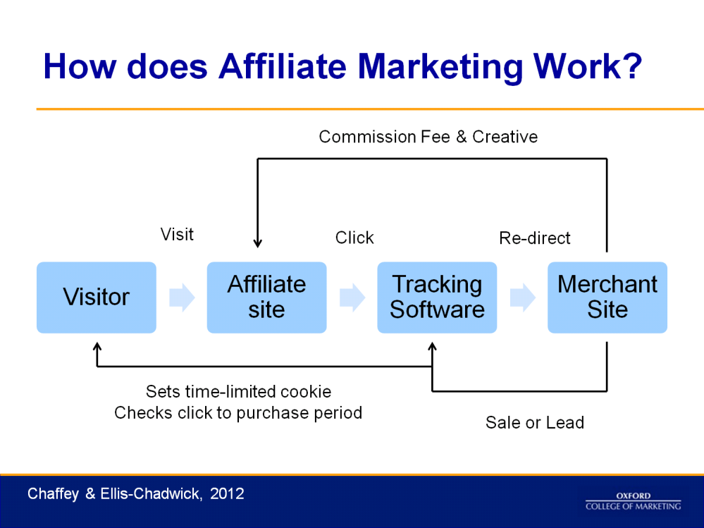 This diagram summarises the affiliate marketing process.