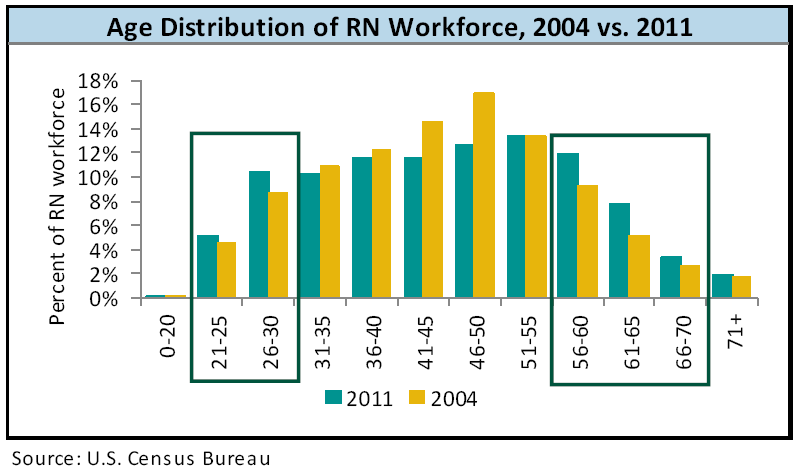 Passing US Educated Test Takers (000) Passing US Educated Test Takers (000) Favorable Nursing Supply & Demand Dynamics Age Distribution of RN Workforce, 2004 vs. 2011 NCLEX Exam 160 140 129.1 140.