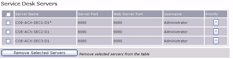 Configure the OneClick Server Service Desk Web Server Port The HTTP port of the CA Service Desk Web Server. This port is used when launching the CA Service Desk interface from OneClick.