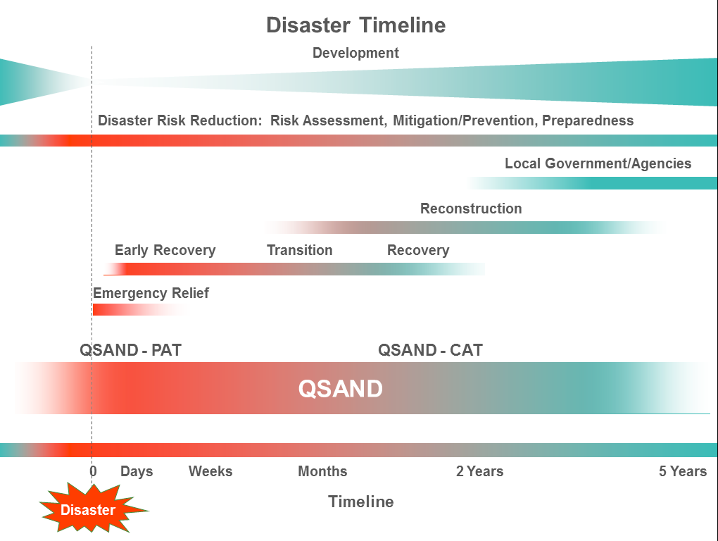 illustrates the application of the QSAND Pre-Assessment Tool (PAT) and Core Assessment Tool (CAT)