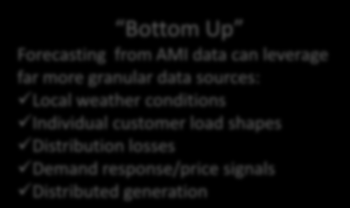 Bottom Up Forecasting from AMI data can leverage far more granular data sources: Local weather conditions Individual customer load
