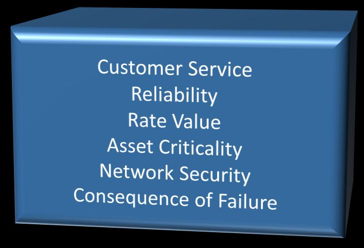 objectives Communicates return on asset investment in terms of customer value and risk