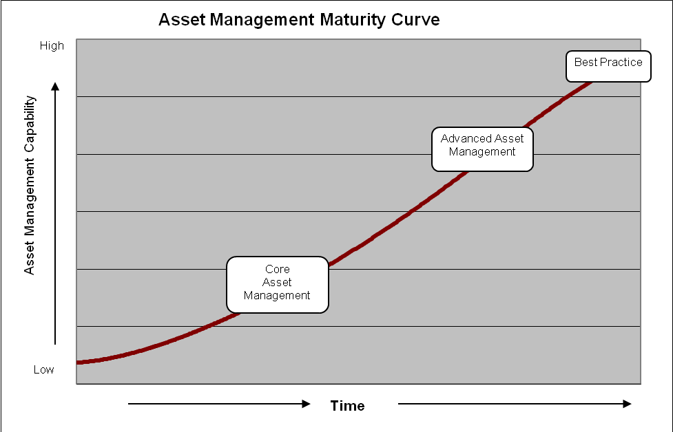 5.4 Asset Management Improvement Target Asset management was formally addressed at state level; in 2010 the Federal Government introduced asset management on a national level with funding being