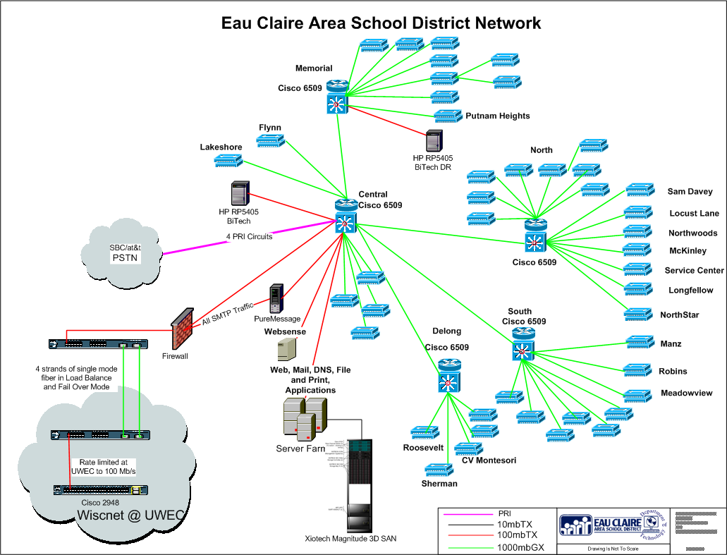 Slide 2 Network Overview The ECASD Network has 3500 computers, 350 switches, 100 servers and 13000 users spread over 22 different buildings connected via lease fiber from Charter and our own fiber.