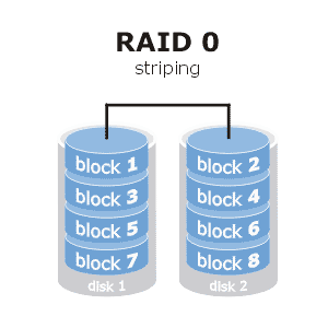Slide 7 Redundant Array of Independent Disks RAID takes two to many disks and ties them together to make one big volume RAID 0: data is striped across the disks.