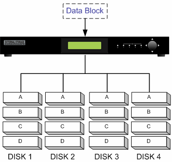RAID 1 RAID 1 enables the External Storage 200 to make copies of 1 disk drive to at most 3 disk drives. RAID 1 requires a minimum of 2 disks, and it is fully fault tolerance.