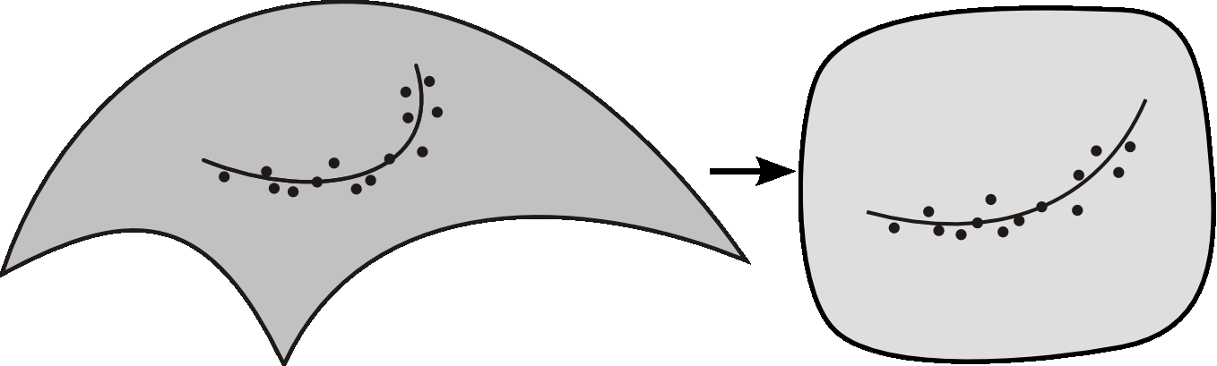 s(x) q k Q s R 3 R 2 U p k x(t) Fig. 1. Curve fitting on a parametric surface s is considered in the parameter space U R 2 while taking the inner geometry of s into account at the same time.
