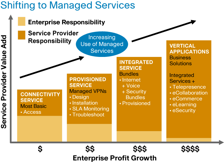 Figure 1. Shift of Network Operation to Service Provider-Managed Services What Is a Managed Service?