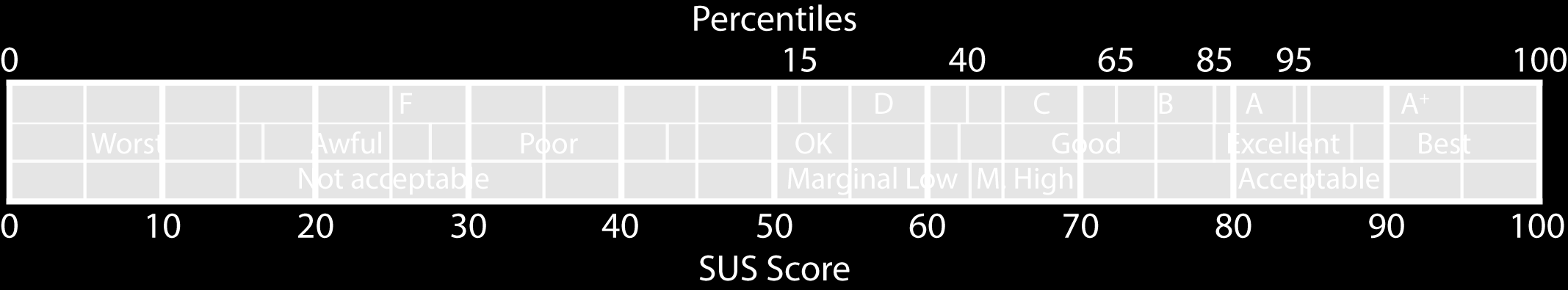 Figure 1. Adjective-based Ratings to Help Interpret SUS Scores learned from the study that could assist the design of PGPbased secure email tools.