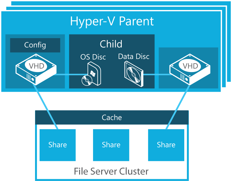 Supporting features New Hyper-V storage option: Supports Server Message Block 3.