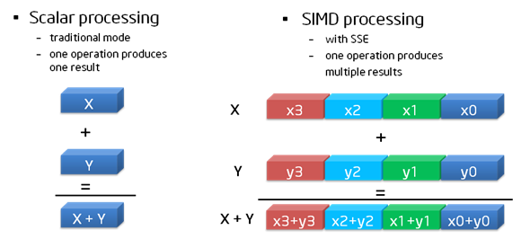 SIMD Scalar instruction Vector instruction Source: https://software.intel.