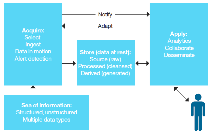 Framework for Big Data Collaboration Focus: