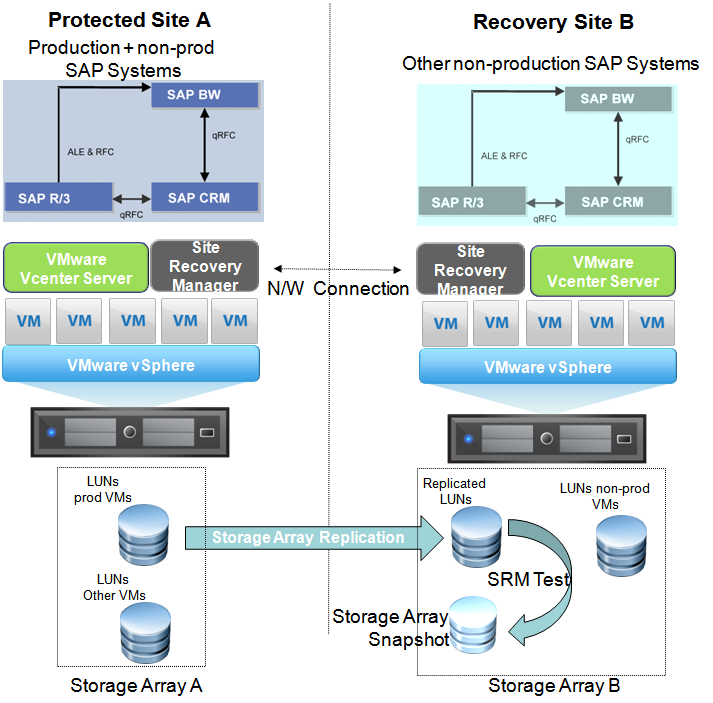 7.1 Site Recovery Manager Architecture SAP Solutions on VMware An SAP landscape can consist of a considerable number of separate systems to host the multiple SAP products, each with separate