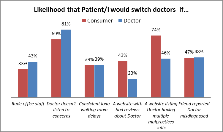 Exhibit 4: Patients Reasons for Switching Doctors For some people, keeping the same doctor is important; for others, it is not.