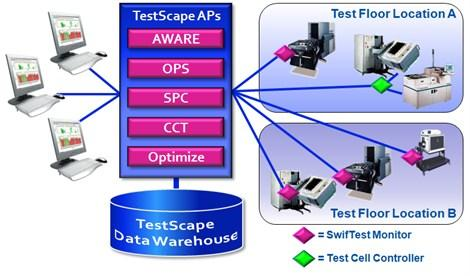 TestScape-Overview System Architecture Data can be acquired in several ways.